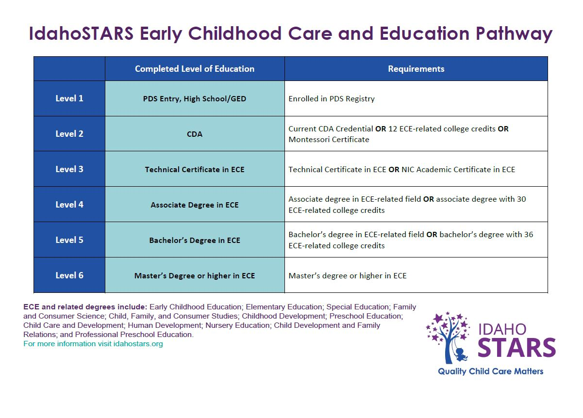 IdahoSTARS Early Childhood Care and Education Career Pathway.